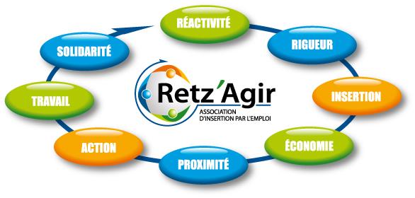 Retz' Agir